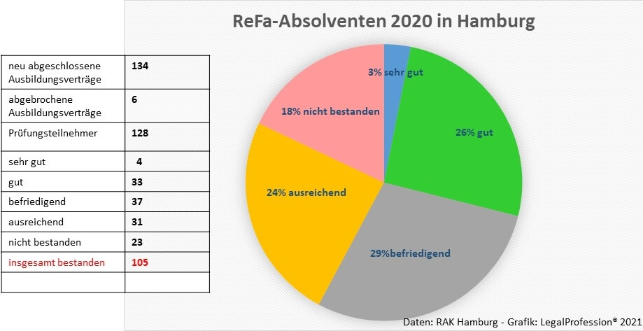 ReFa-Absolventen 2020 Hamburg
