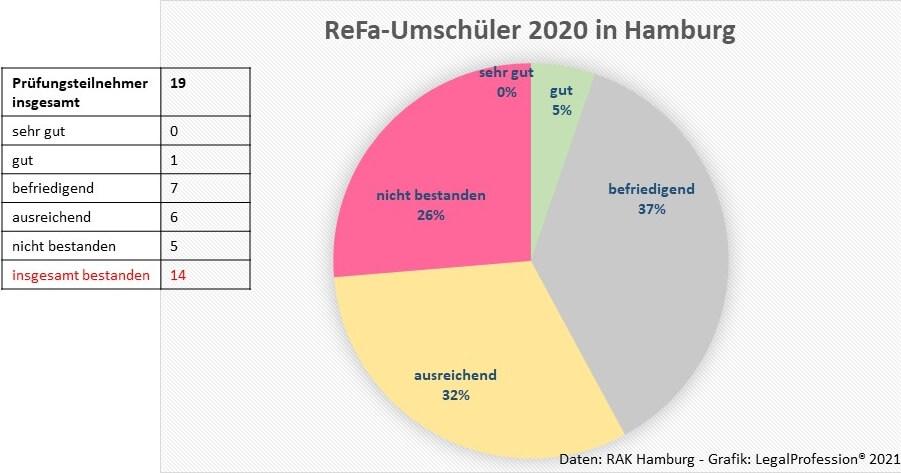 ReFa-Umschüler Hamburg 2020