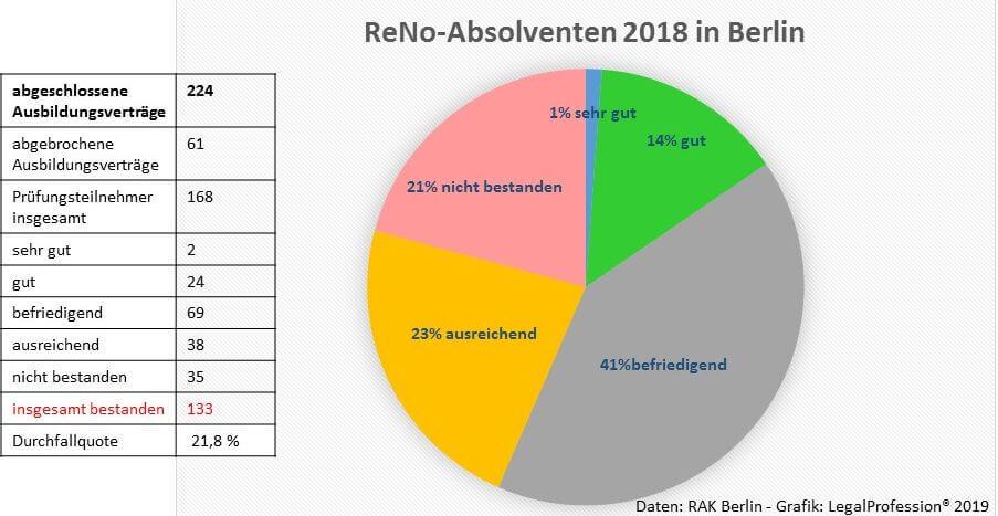 ReNoPat Azubi 2018 RAK Berlin