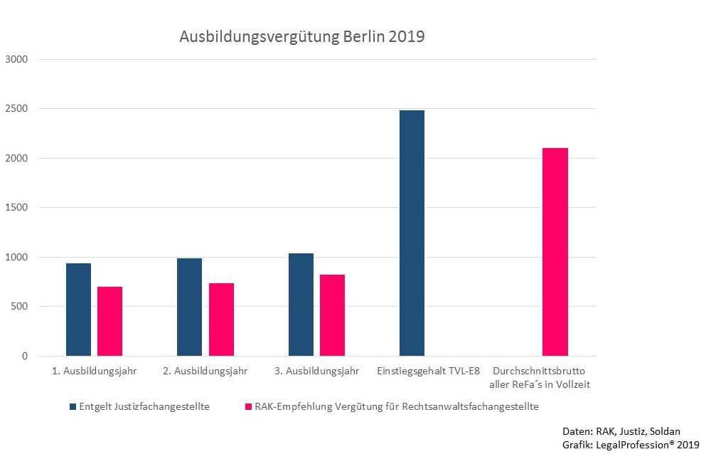 Vergütung ReFa vs. Justiz Berlin 2018